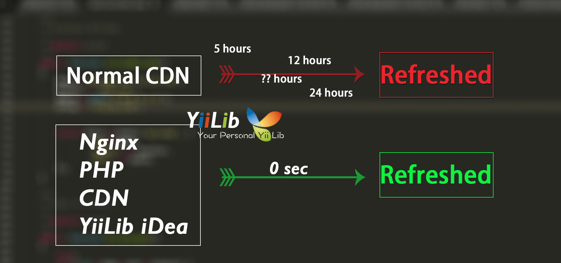 Use PHP and Nginx to control CDN refresh time