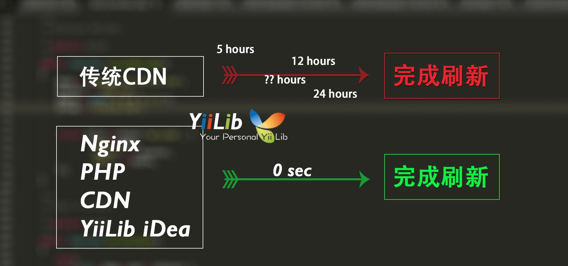 使用PHP和Nginx控制CDN刷新时间